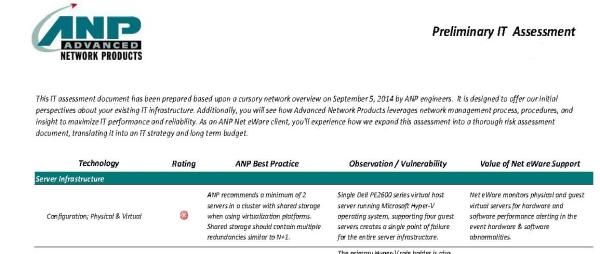 IT Network Assessment Report