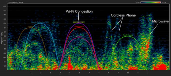 wireless spectrum interference