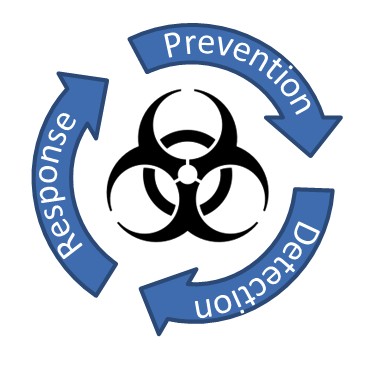 IT Virus Detection, Response, Prevention