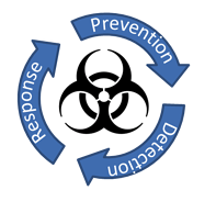 IT Virus Detection, Response, Prevention
