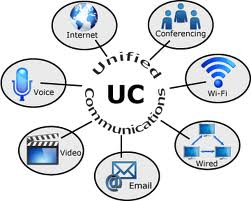 VoIP Unified Communication