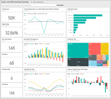 Power BI sample